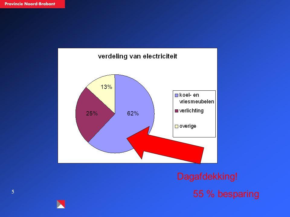 Dagafdekking! 55 % besparing 62% 13% 25%