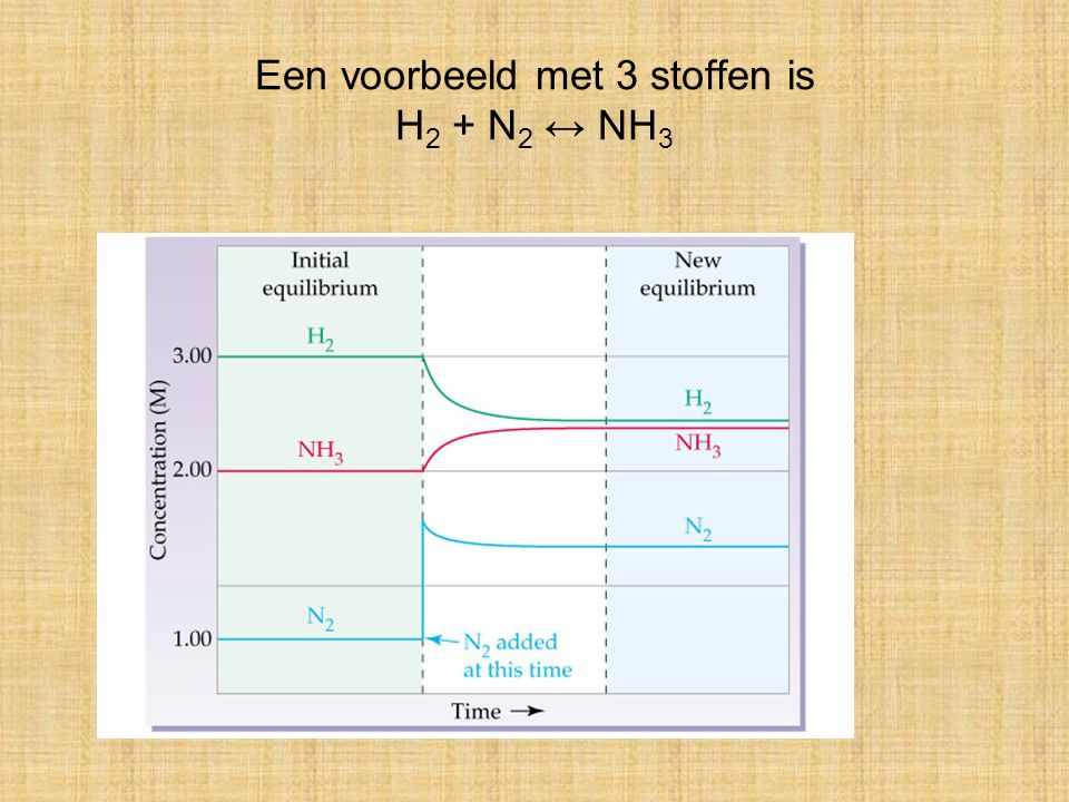 Een voorbeeld met 3 stoffen is H2 + N2 ↔ NH3