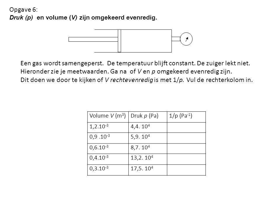 Opgave 6: Druk (p) en volume (V) zijn omgekeerd evenredig. Een gas wordt samengeperst. De temperatuur blijft constant. De zuiger lekt niet.