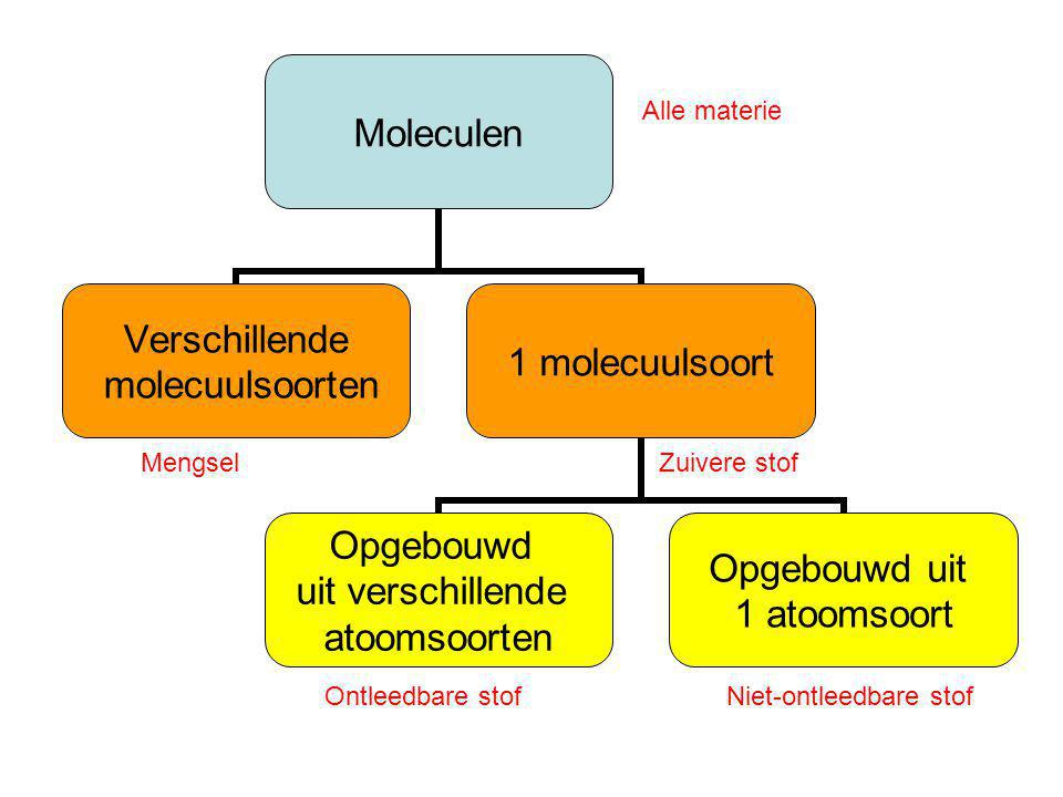 Moleculen en atomen Hoofdstuk ppt video online download