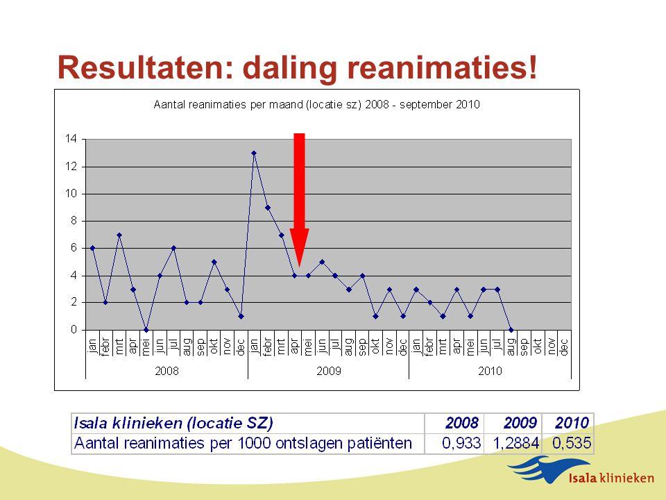 Resultaten: daling reanimaties!
