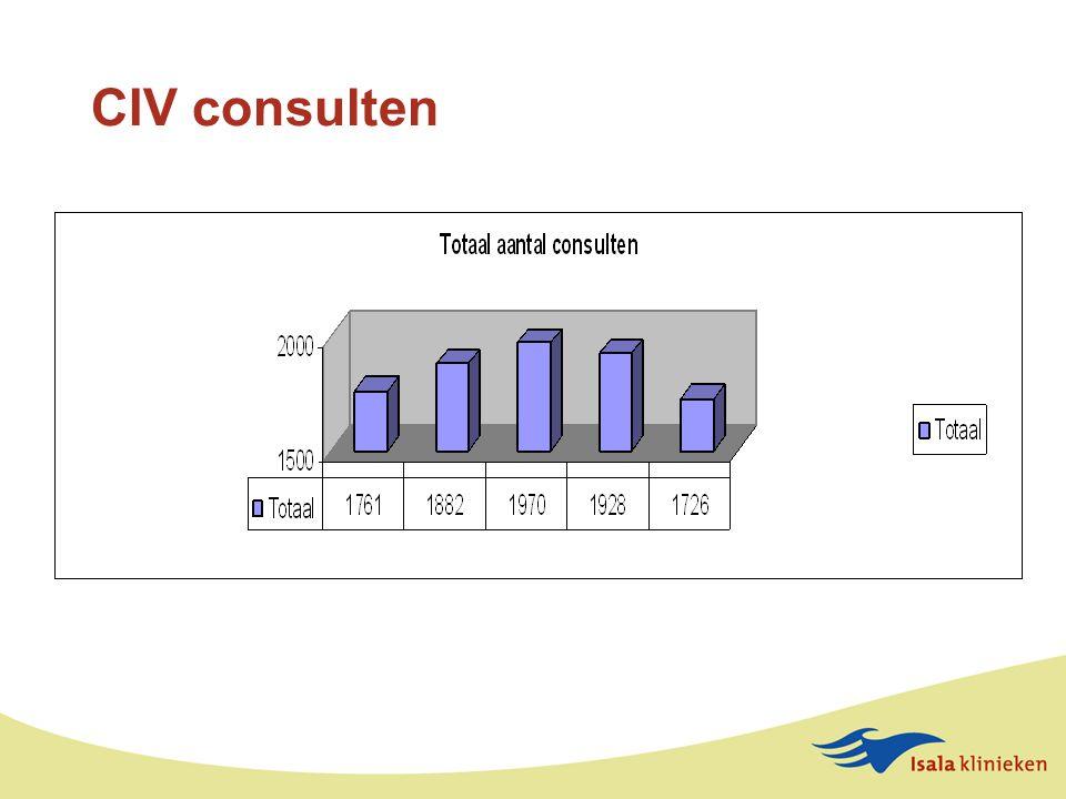 CIV consulten