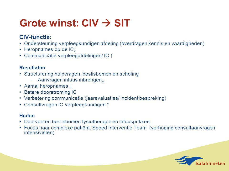 Grote winst: CIV  SIT CIV-functie: