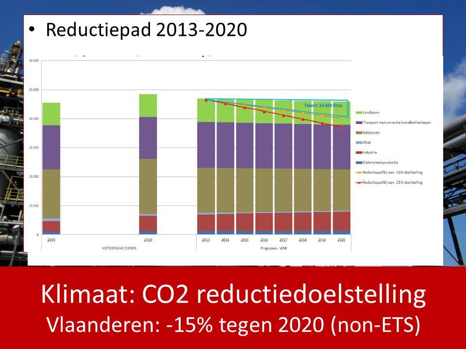 Reductiepad 2013-2020 Klimaat: CO2 reductiedoelstelling Vlaanderen: -15% tegen 2020 (non-ETS)