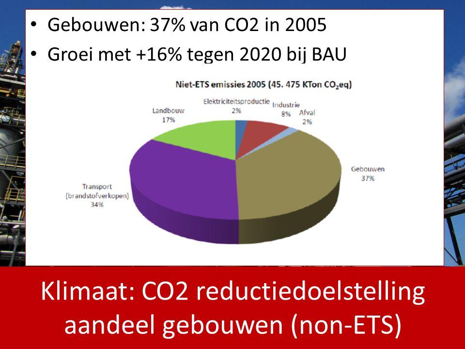Klimaat: CO2 reductiedoelstelling aandeel gebouwen (non-ETS)
