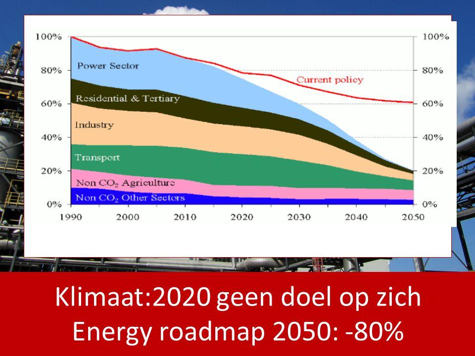Klimaat:2020 geen doel op zich Energy roadmap 2050: -80%
