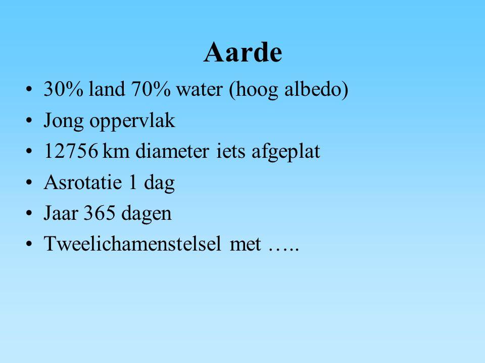 Aarde 30% land 70% water (hoog albedo) Jong oppervlak
