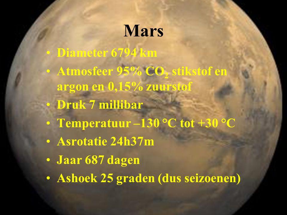 Mars Diameter 6794 km. Atmosfeer 95% CO2 stikstof en argon en 0,15% zuurstof. Druk 7 millibar. Temperatuur –130 °C tot +30 °C.