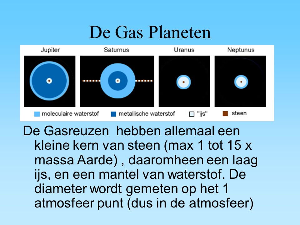 De Gas Planeten