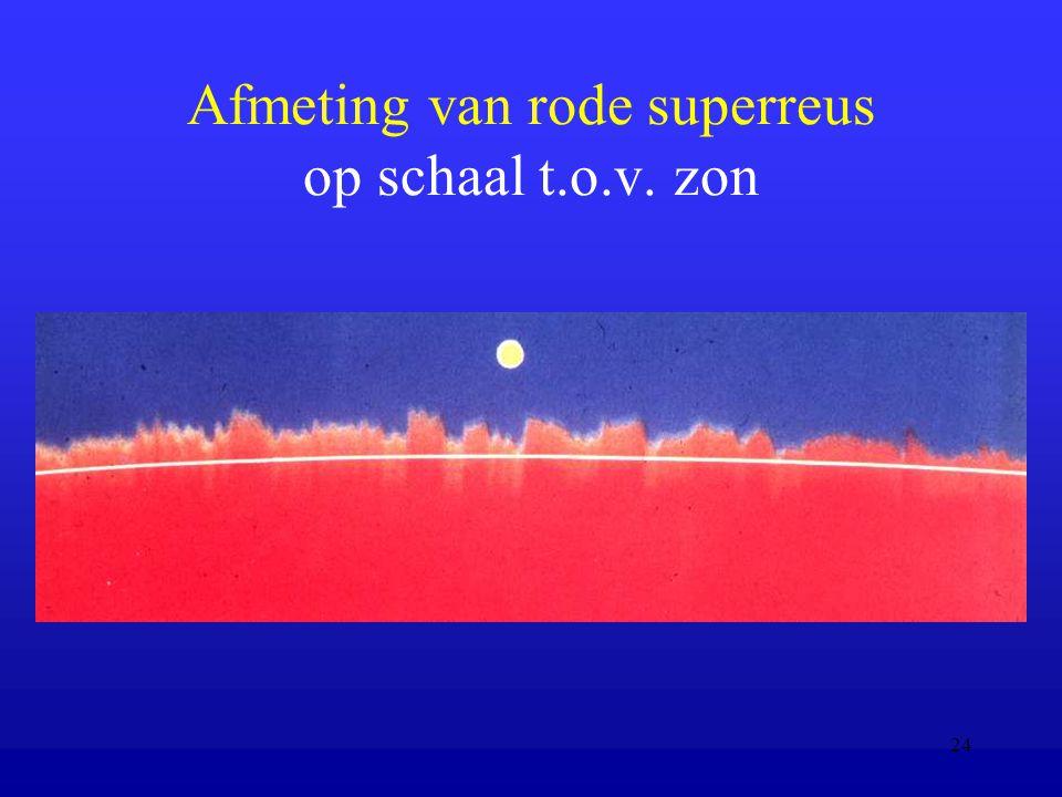 Afmeting van rode superreus op schaal t.o.v. zon