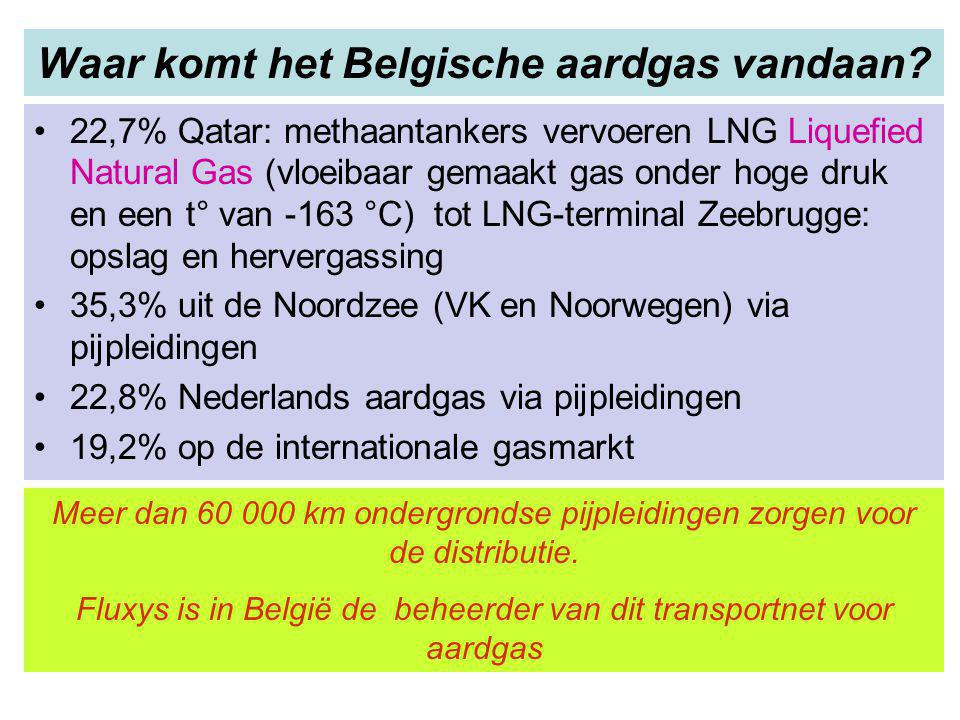 Waar komt het Belgische aardgas vandaan