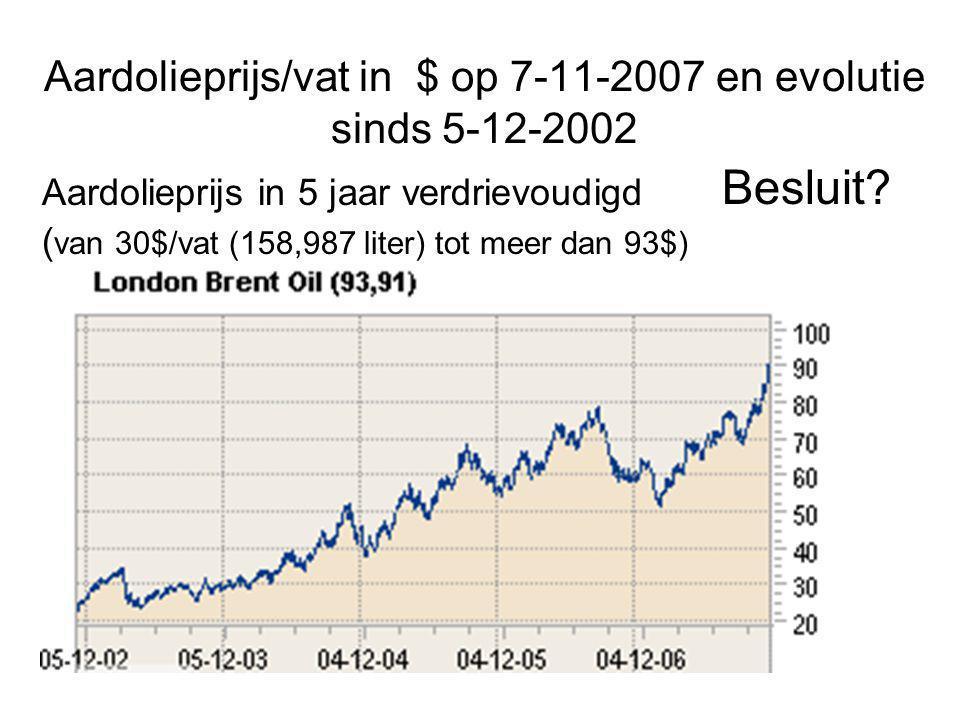 Aardolieprijs/vat in $ op 7-11-2007 en evolutie sinds 5-12-2002
