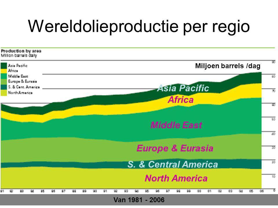 Wereldolieproductie per regio