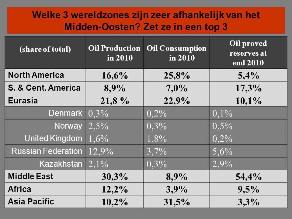 Bron: BP Global Welke 3 wereldzones zijn zeer afhankelijk van het