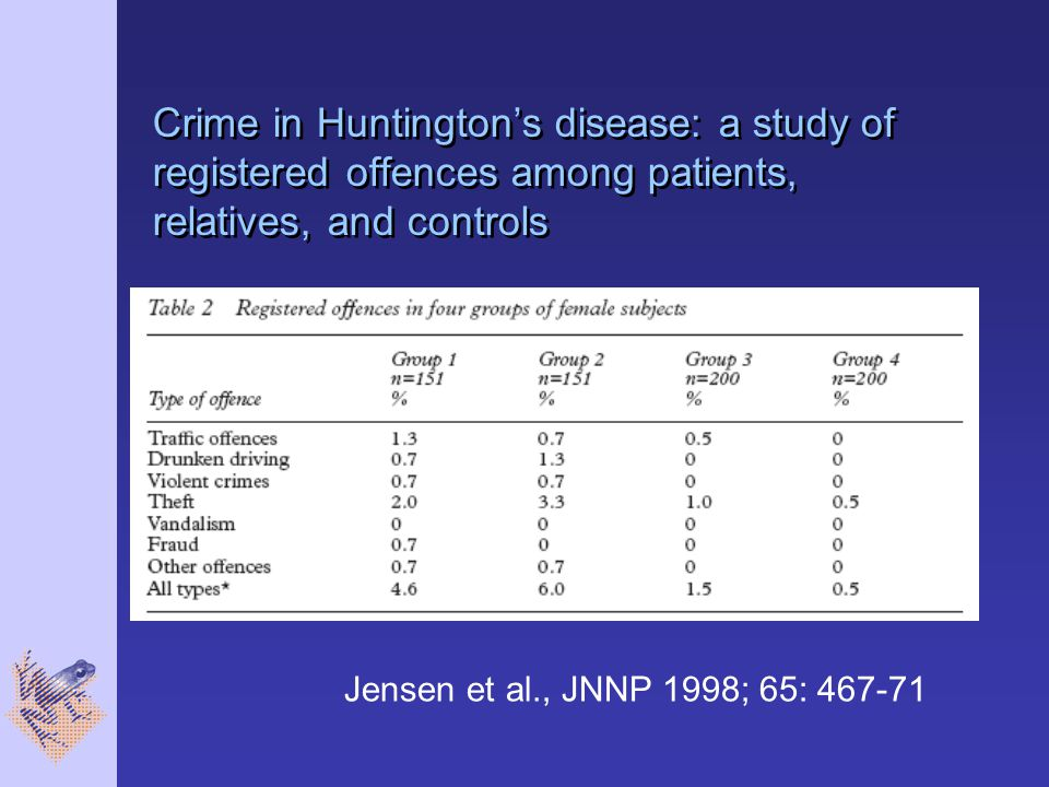 Crime in Huntington's disease: a study of registered offences among patients, relatives, and controls
