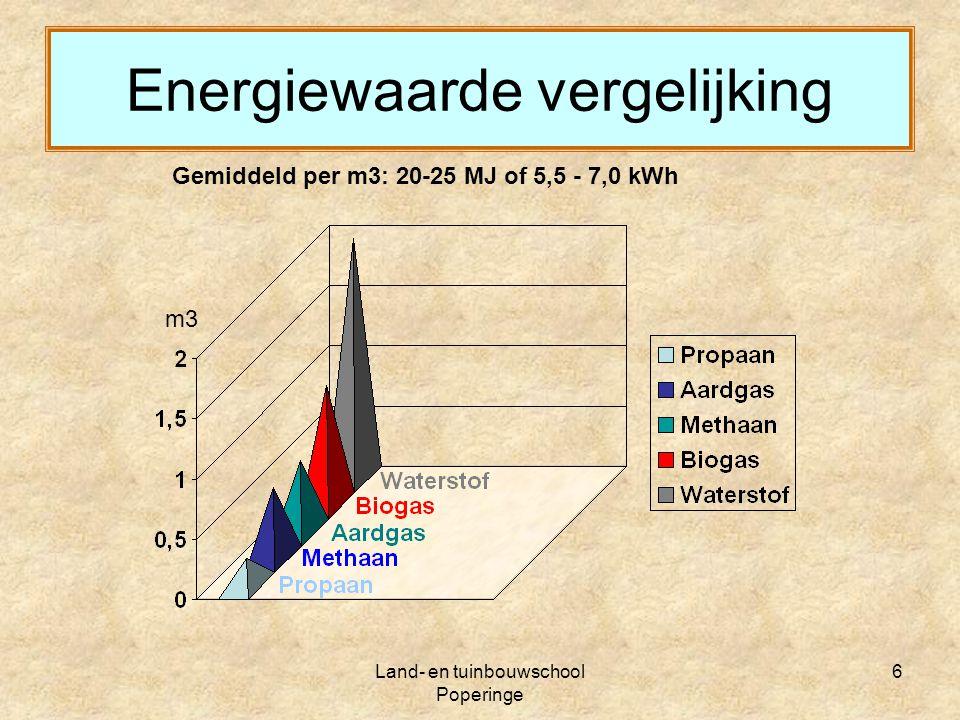 Energiewaarde vergelijking