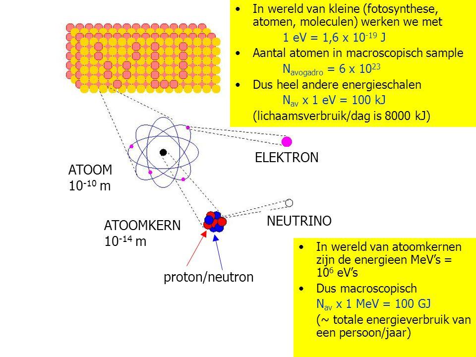 Materie MATERIE ELEKTRON ATOOM 10-10 m MATERIE ELEKTRON ATOOM 10-10 m
