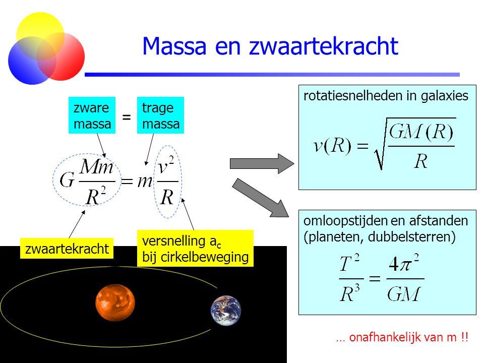 Massa en zwaartekracht