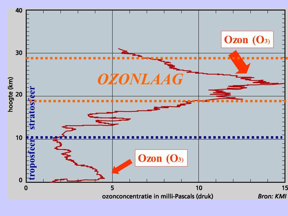 Ozon (O3) OZONLAAG troposfeer stratosfeer Ozon (O3)