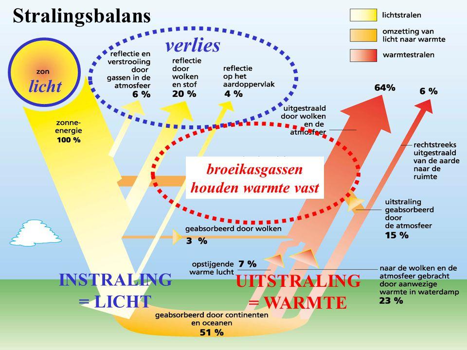 Stralingsbalans verlies licht INSTRALING UITSTRALING = LICHT = WARMTE