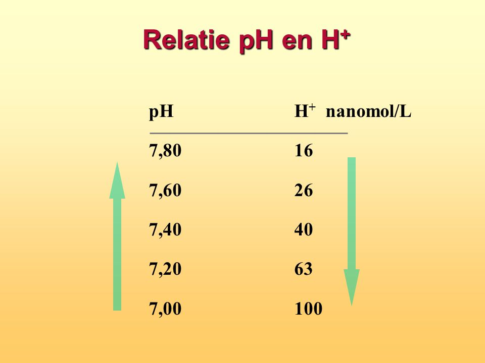 Relatie pH en H+ pH H+ nanomol/L 7,80 16 7,60 26 7,40 40 7,20 63