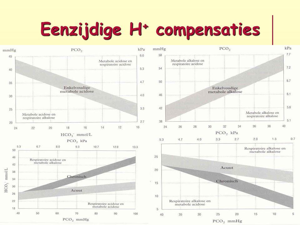 Eenzijdige H+ compensaties