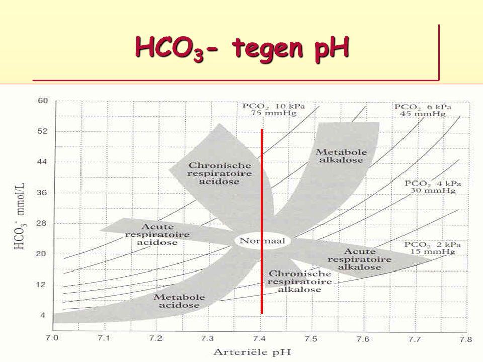 HCO3- tegen pH