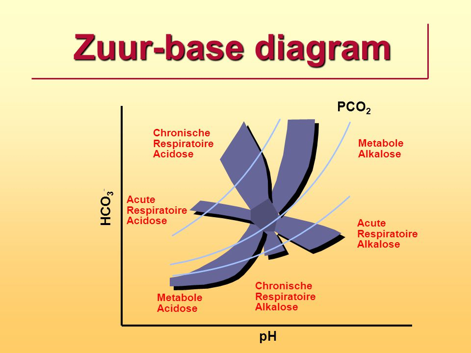 Zuur-base diagram PCO2 HCO3- pH Chronische Respiratoire Acidose