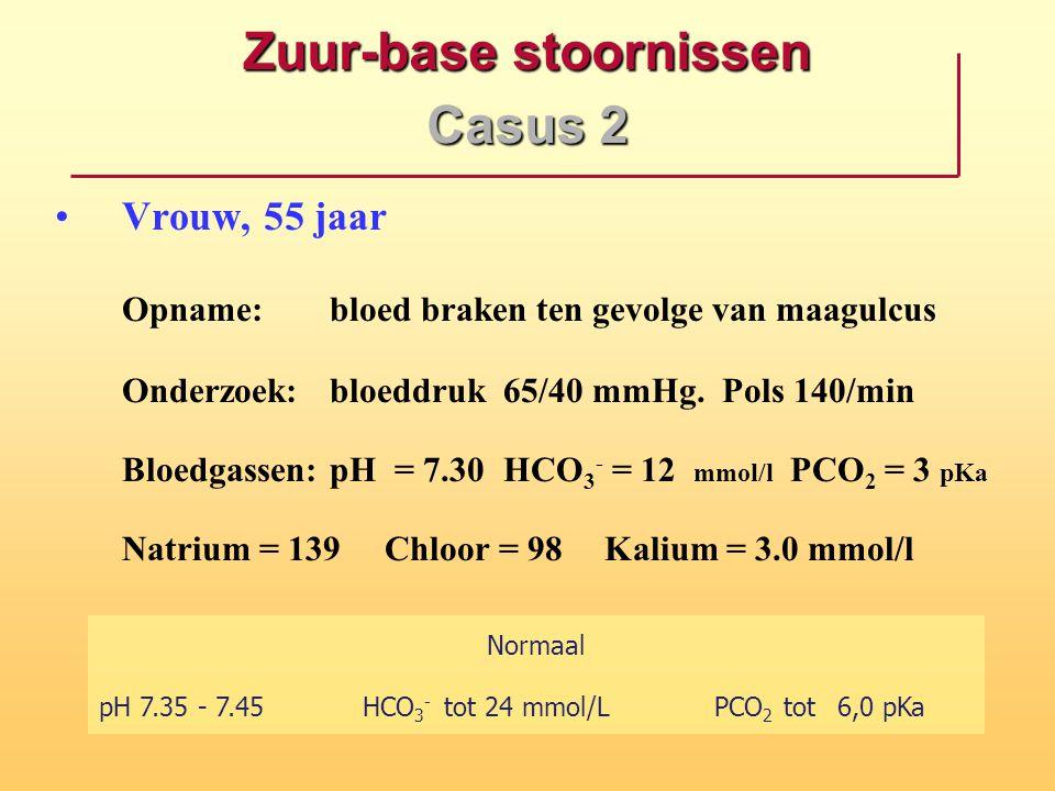 Zuur-base stoornissen Casus 2