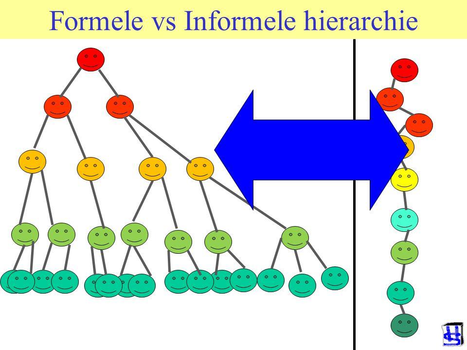 Formele vs Informele hierarchie