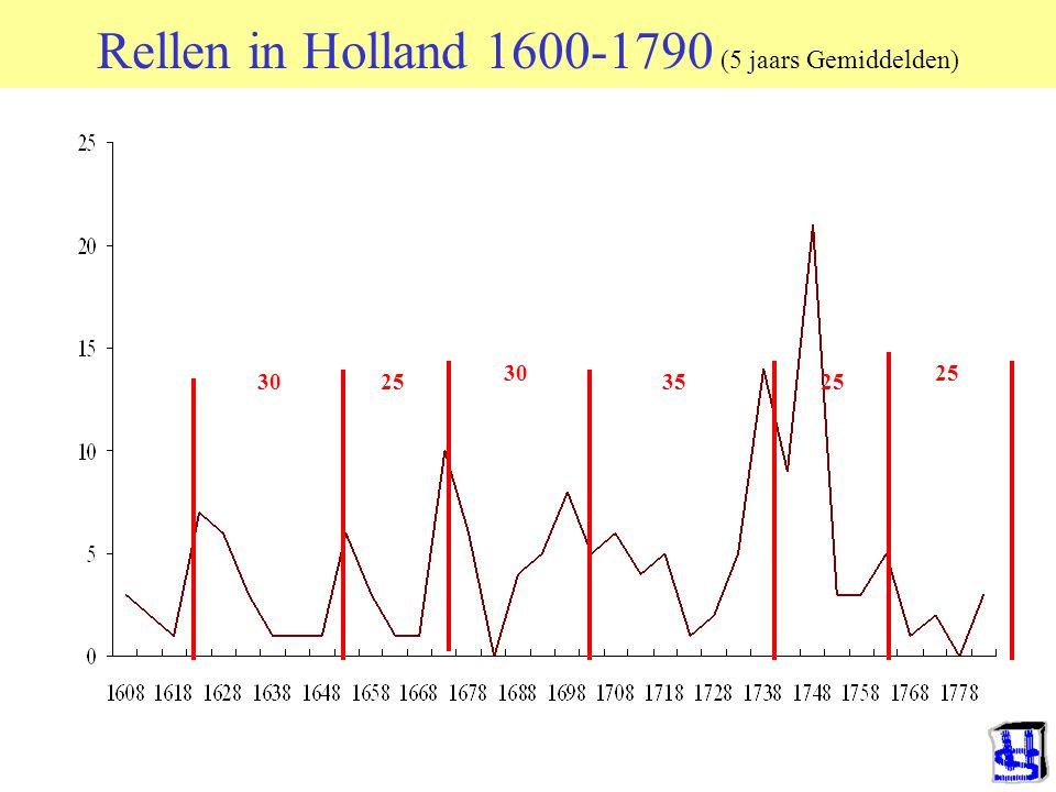 Rellen in Holland 1600-1790 (5 jaars Gemiddelden)