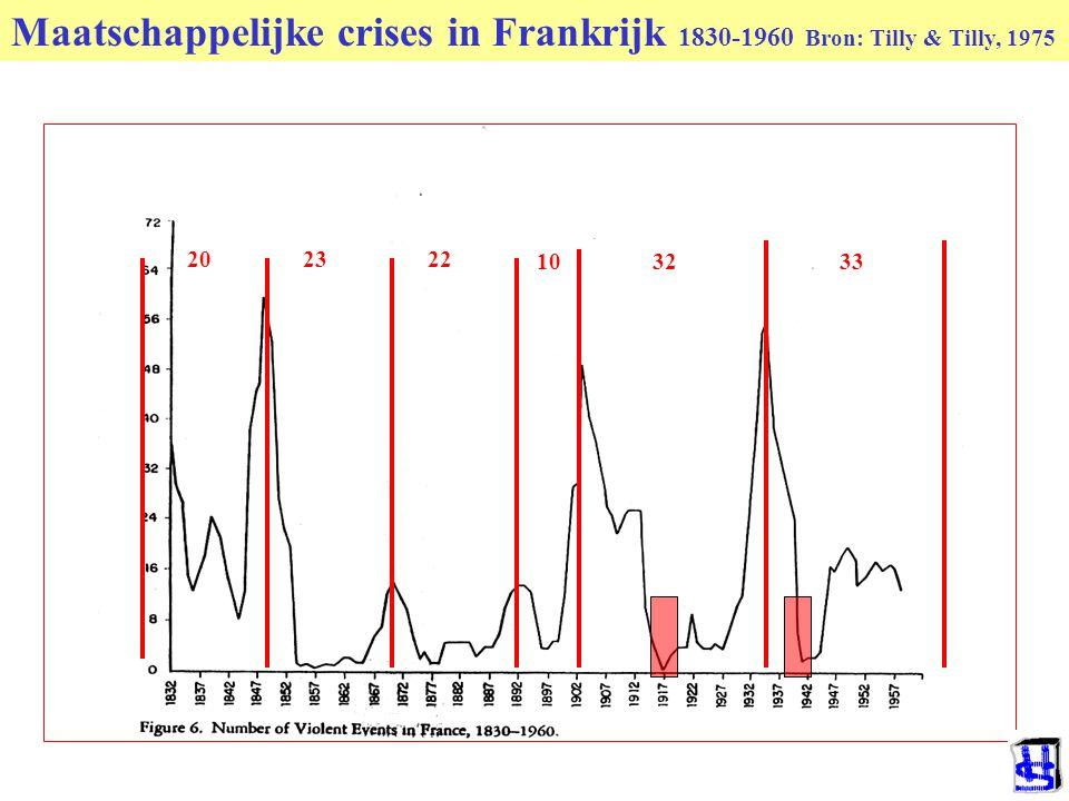 Maatschappelijke crises in Frankrijk 1830-1960 Bron: Tilly & Tilly, 1975