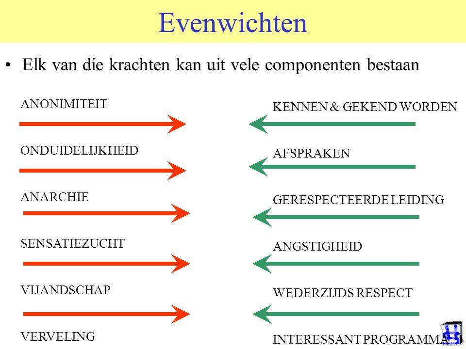 Evenwichten Elk van die krachten kan uit vele componenten bestaan