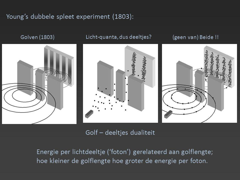 Young's dubbele spleet experiment (1803):