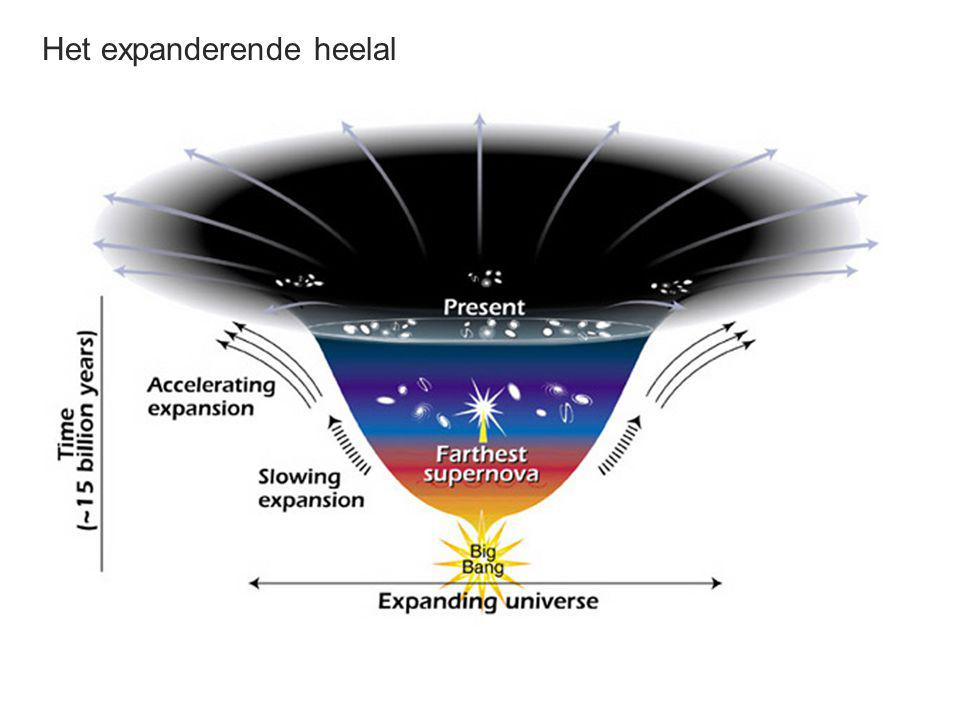 Het expanderende heelal