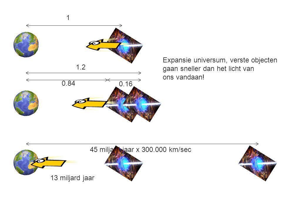 1 Expansie universum, verste objecten. gaan sneller dan het licht van. ons vandaan! 1.2. 0.84. 0.16.