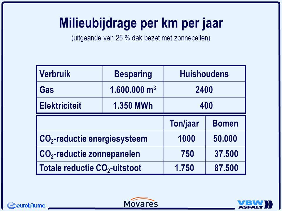 Milieubijdrage per km per jaar (uitgaande van 25 % dak bezet met zonnecellen)