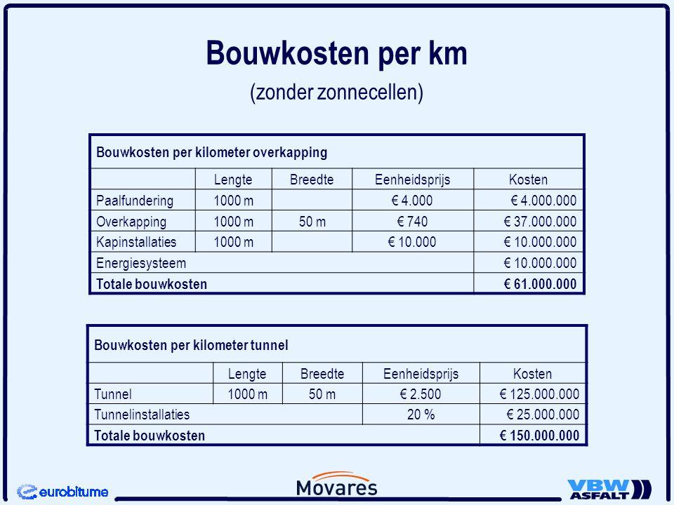 Bouwkosten per km (zonder zonnecellen)