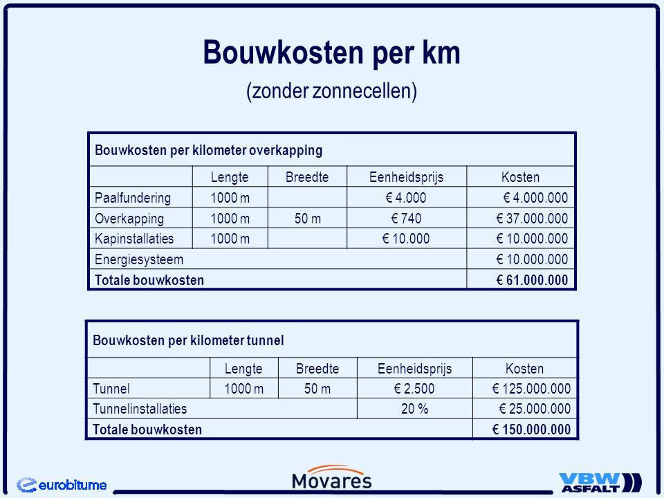 Asfalt en bitumendag ppt download for Bouwkosten per m3