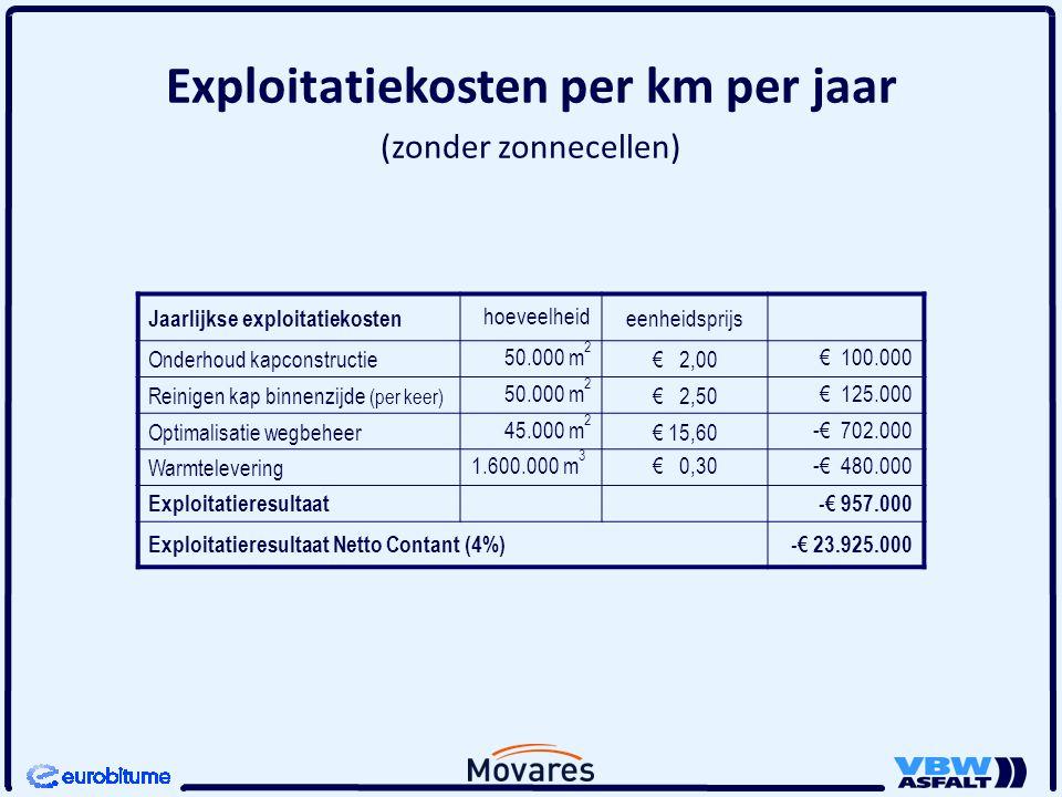 Exploitatiekosten per km per jaar (zonder zonnecellen)
