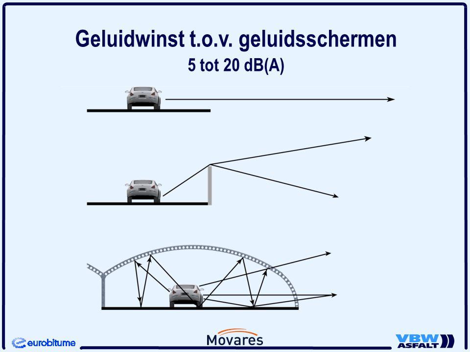 Geluidwinst t.o.v. geluidsschermen 5 tot 20 dB(A)