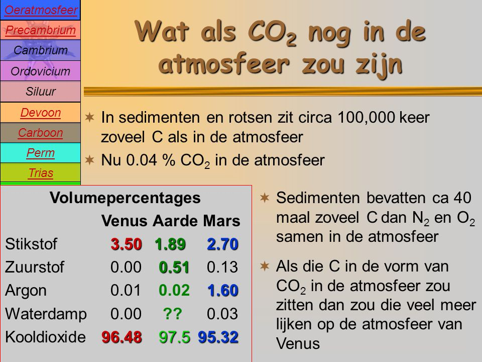 Wat als CO2 nog in de atmosfeer zou zijn