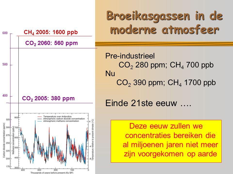 Broeikasgassen in de moderne atmosfeer