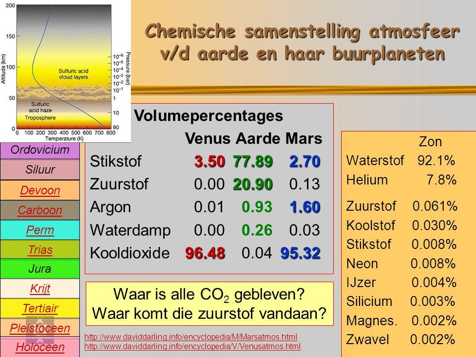 Chemische samenstelling atmosfeer v/d aarde en haar buurplaneten