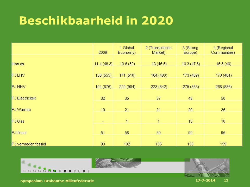 Beschikbaarheid in 2020 2009 1 Global Economy)