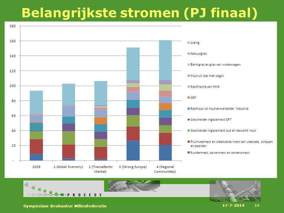 Belangrijkste stromen (PJ finaal)