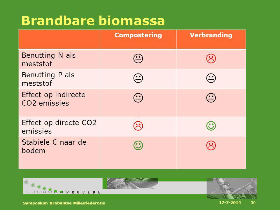Brandbare biomassa    Benutting N als meststof