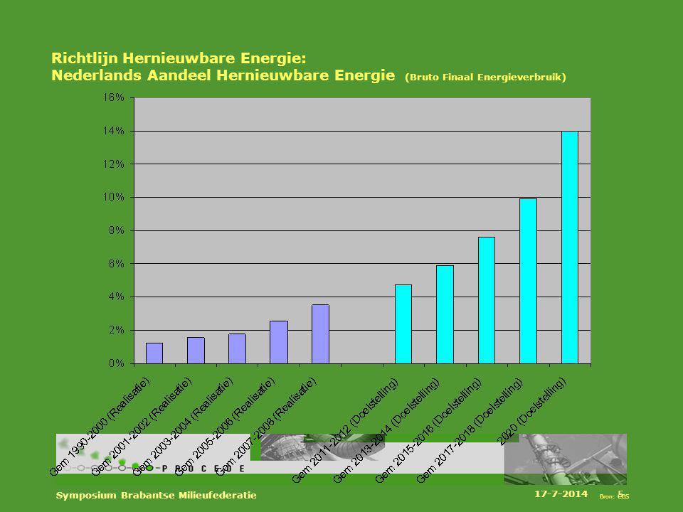 Richtlijn Hernieuwbare Energie: Nederlands Aandeel Hernieuwbare Energie (Bruto Finaal Energieverbruik)