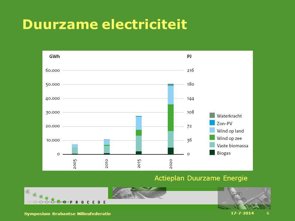 Duurzame electriciteit