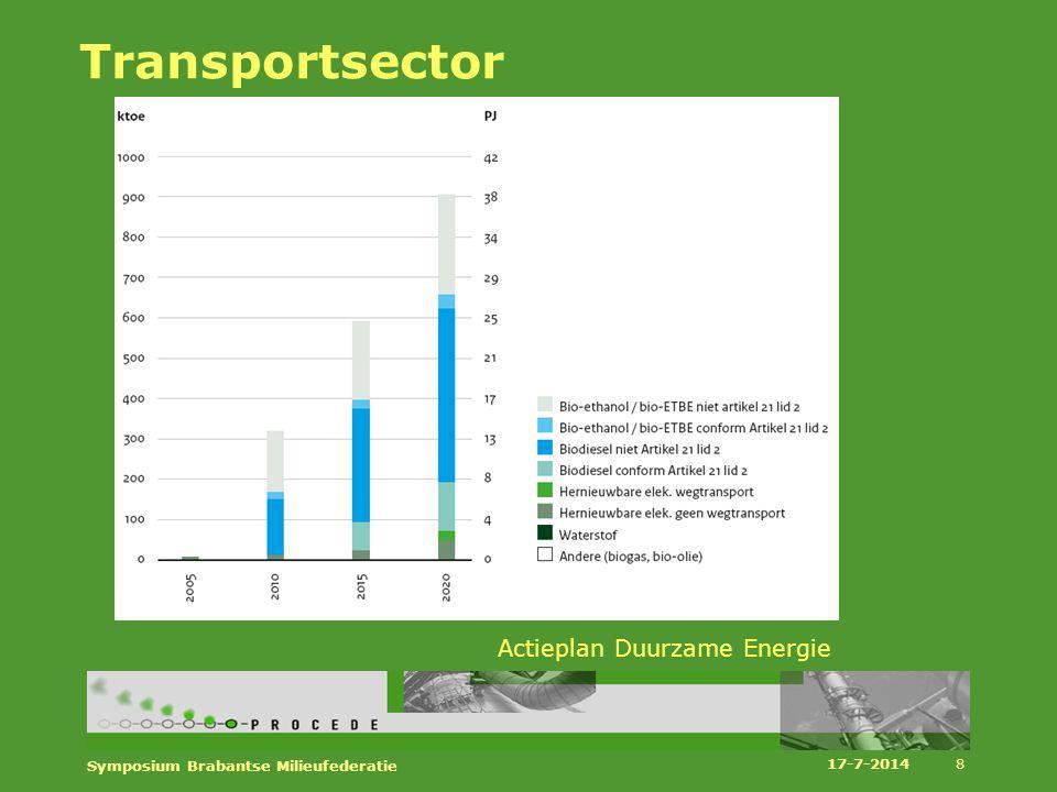 Transportsector Actieplan Duurzame Energie
